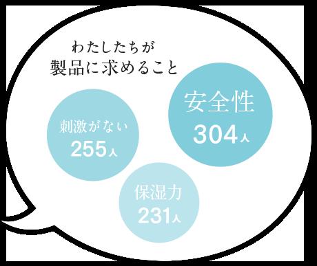 わたしたちが製品に求めること 「安全性」304人「刺激がない」255人「保湿力」231人
